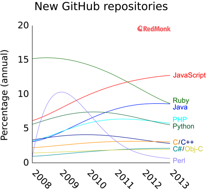 GitHub data shows an increasingly fragmented programming
