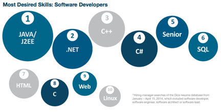 list of software skills