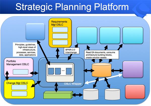 Strategic Planning Platform