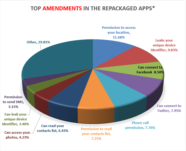 More than 5,000 apps in the Google Play Store are copied